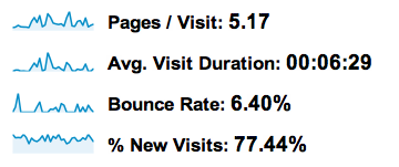 Lowering Bounce Rate