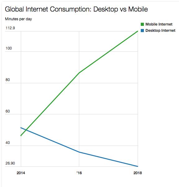 Mobile usage 2014-2018