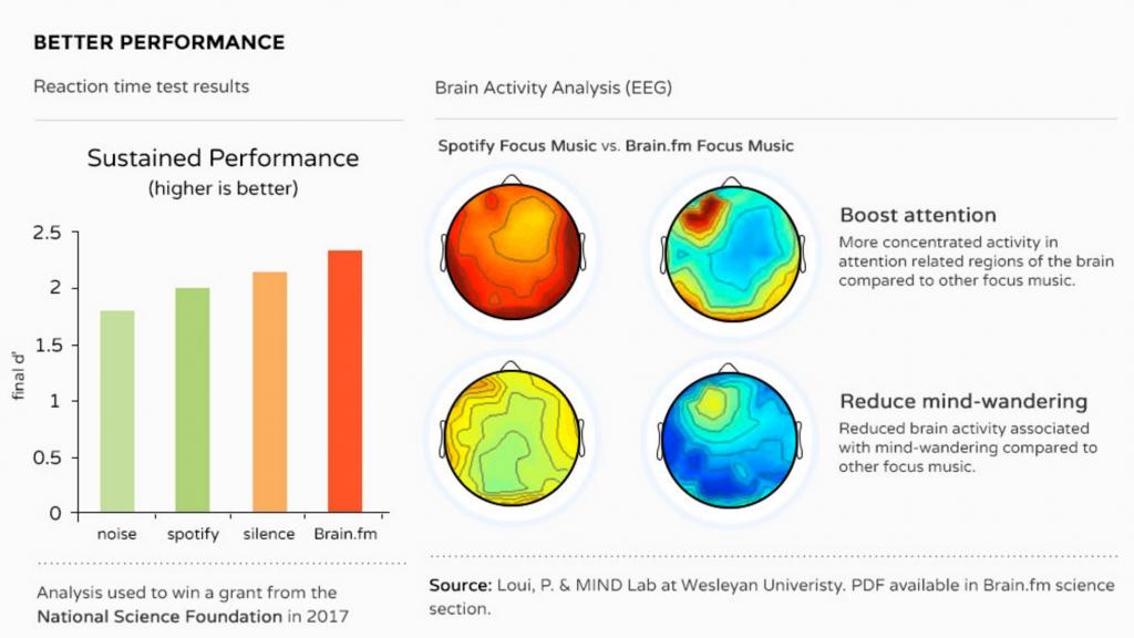 Brain science brain.fm