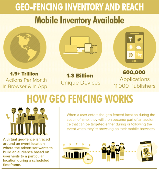 Geofencing graphic