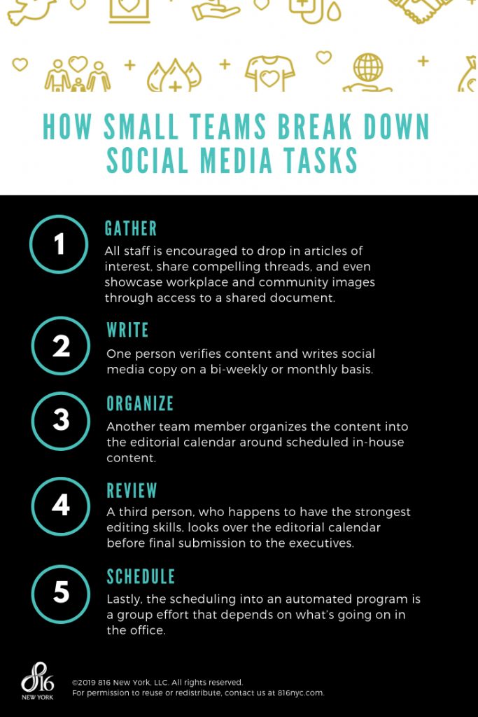 Social media tasks for housing authorities infographic describing the process of a small team.