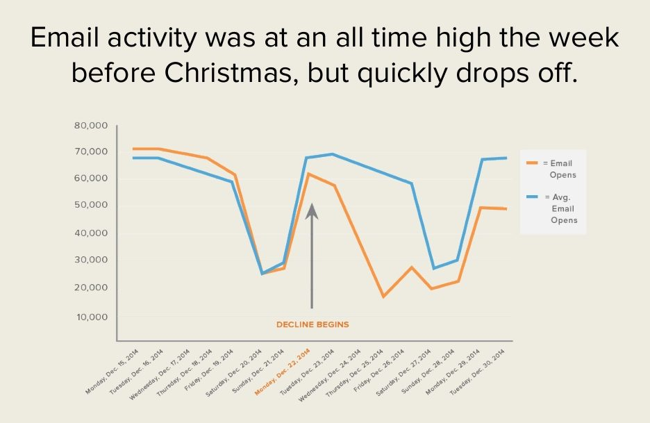 graph showing email open rates for holiday communications