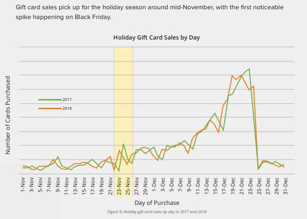Chart showing gift card sales in November and December which helps when planning restaurant holiday promotions.