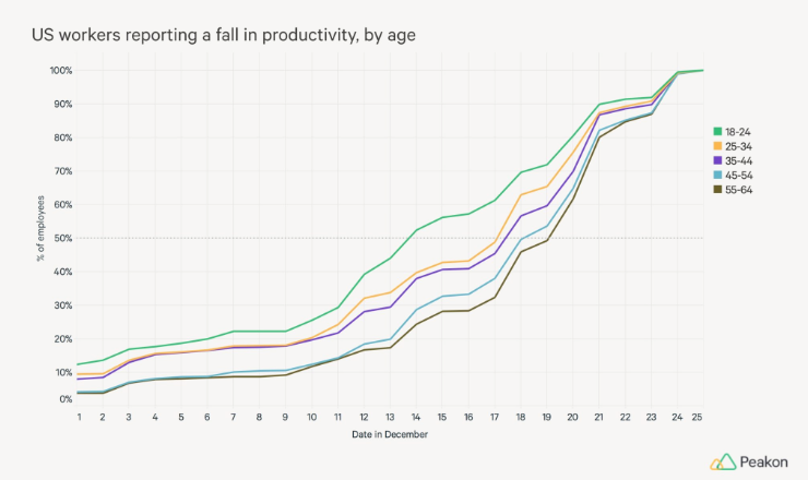 Graph showing worker productivity levels by age in December