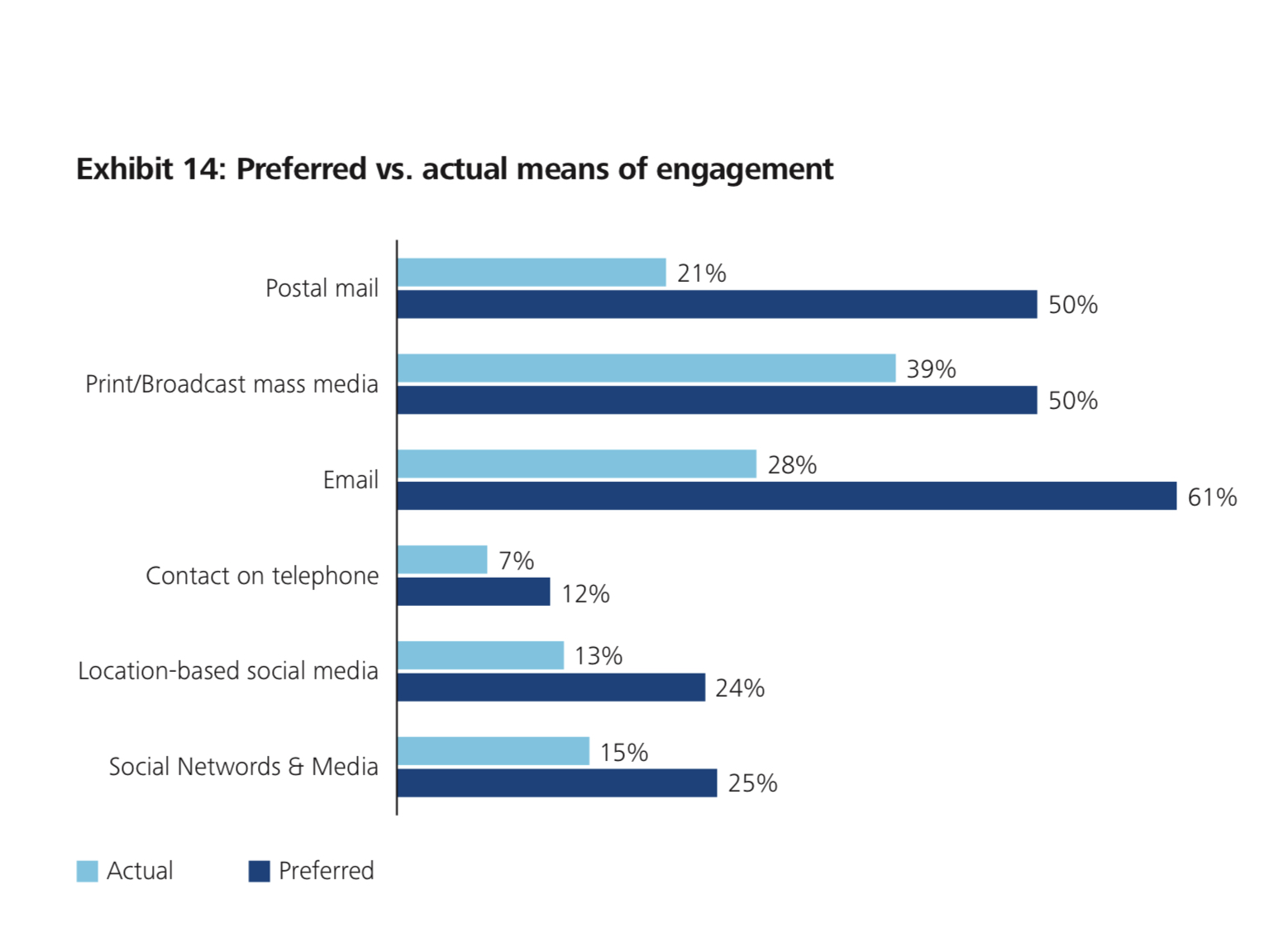 Types of customer follow up by channel