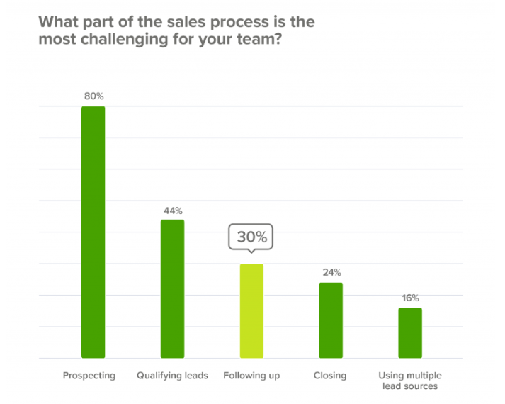 Sales pipeline management struggles include issues with follow up
