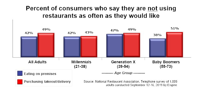 Restaurant guests want to eat out more