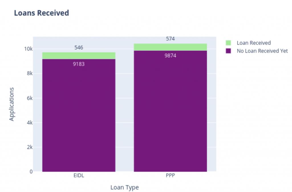 PPP Loan Tracker